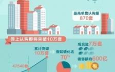 王通:恒大卖房也玩裂变营销,3天卖了580亿房子的套路