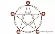 王通:阴阳五行的原理和应用,这次为你一次讲解透彻!